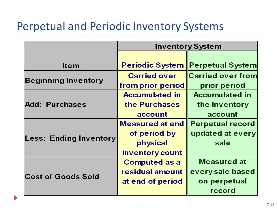 Perpetual and Periodic Inventory Systems