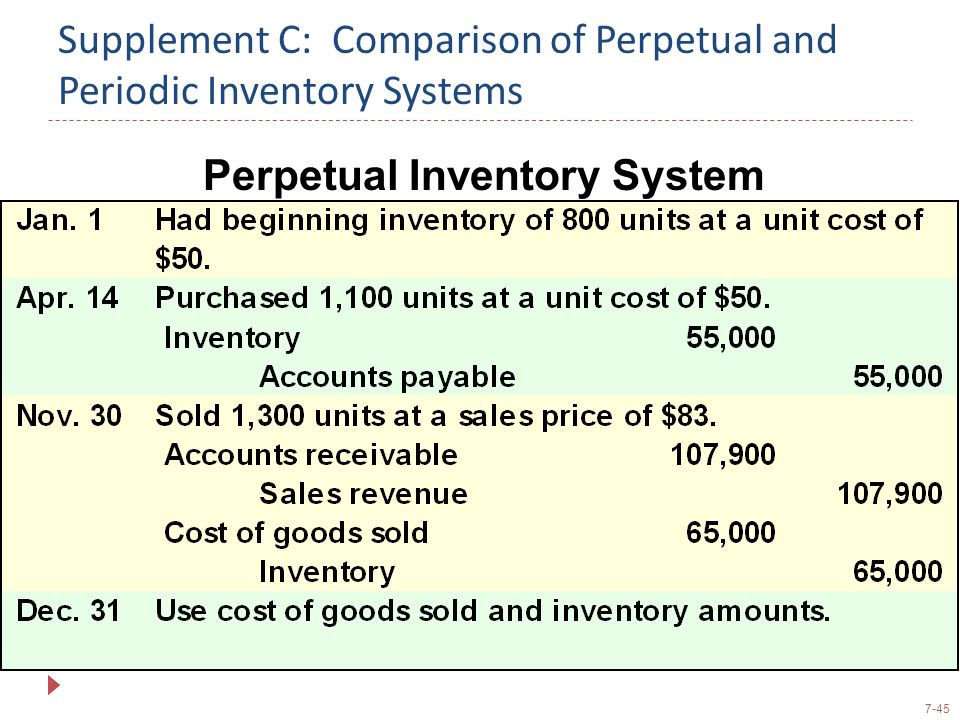 Supplement C: Comparison of Perpetual and Periodic Inventory Systems