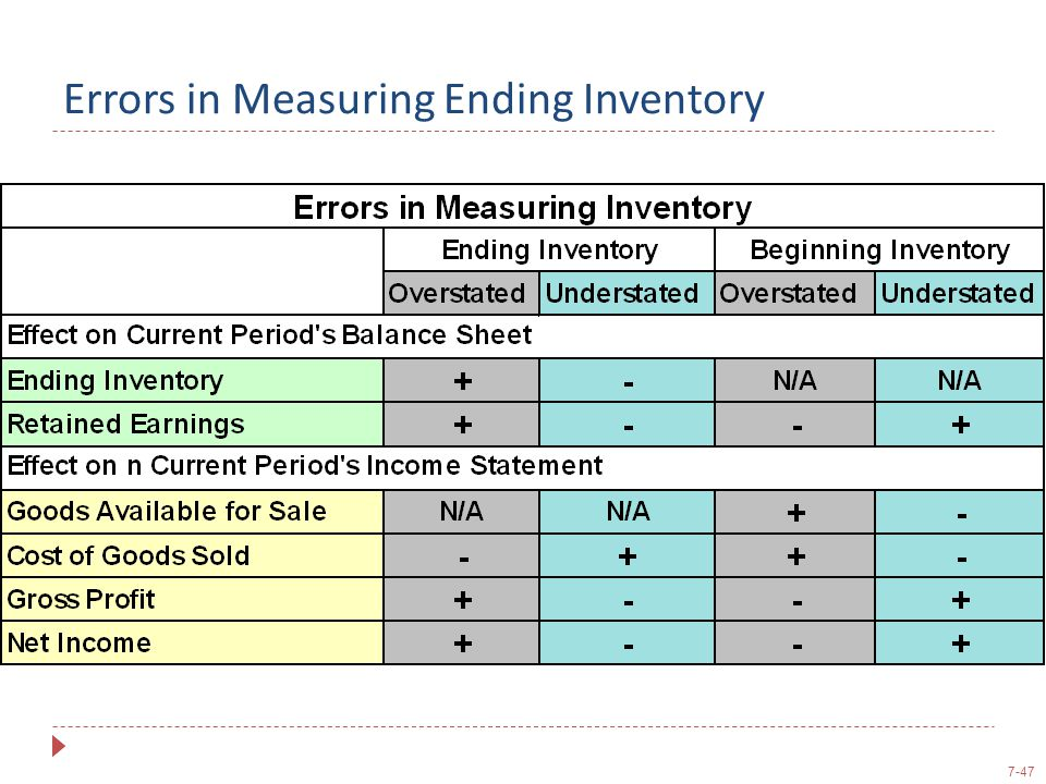 Errors in Measuring Ending Inventory
