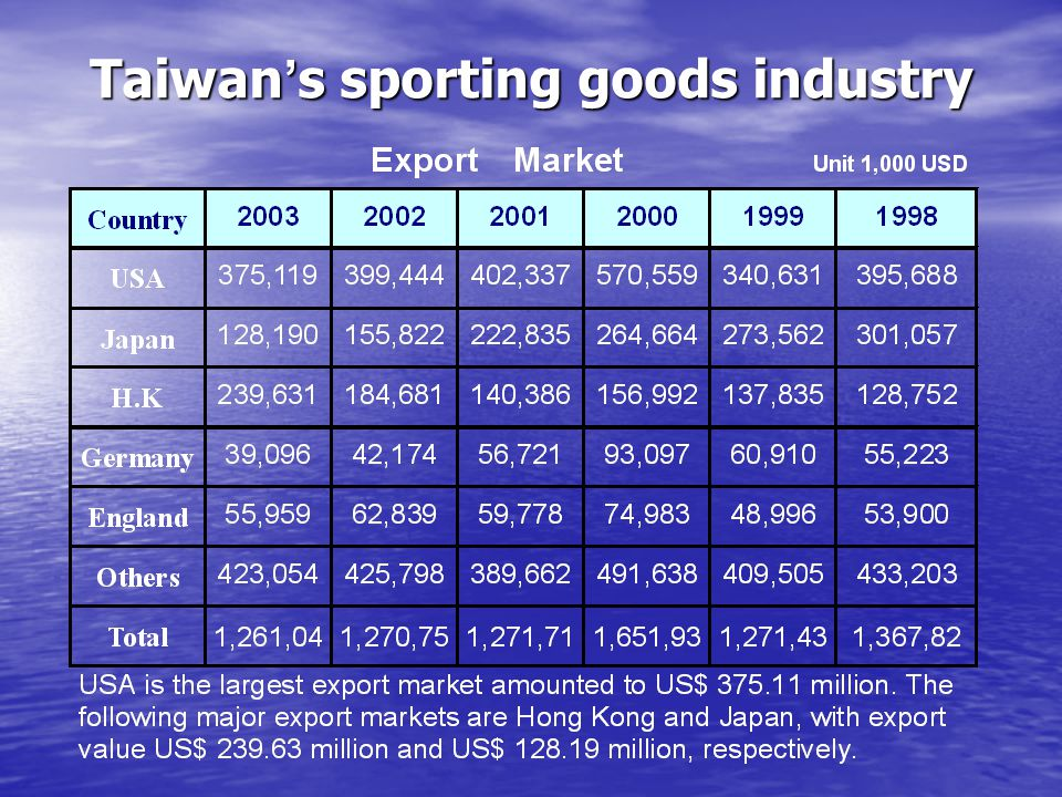 Taiwan's sporting goods industry