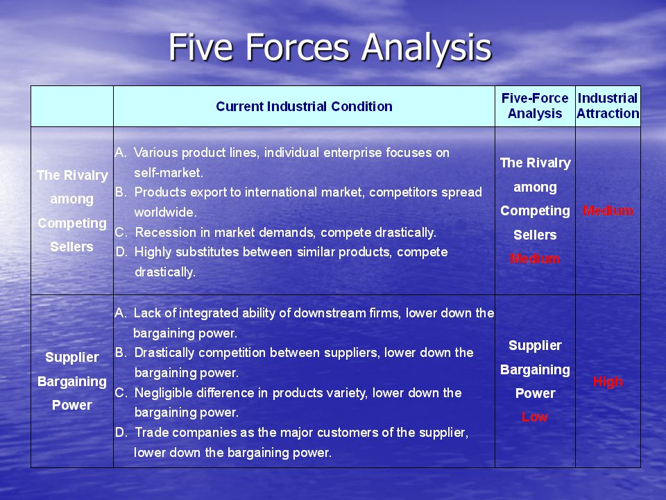 Five Forces Analysis