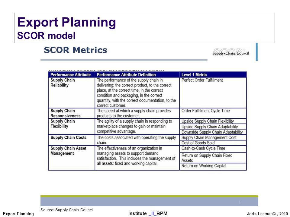 Export Planning SCOR model Source: Supply Chain Council
