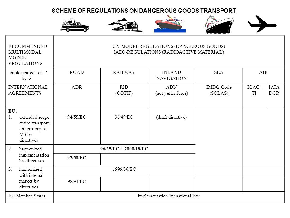 SCHEME OF REGULATIONS ON DANGEROUS GOODS TRANSPORT
