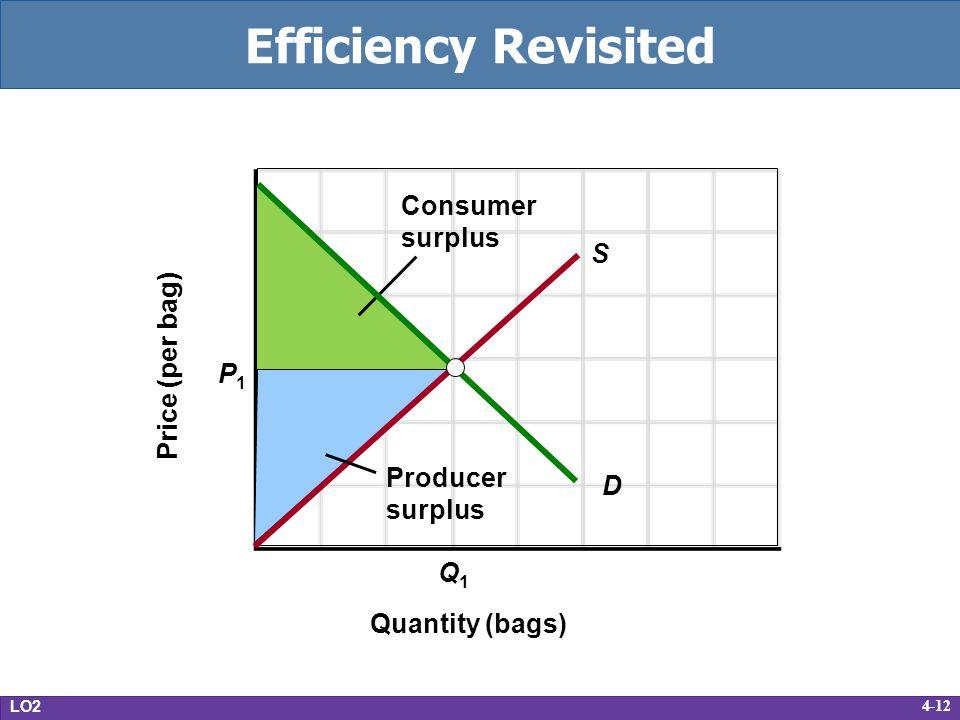 Efficiency Revisited Consumer surplus S Price (per bag) P1