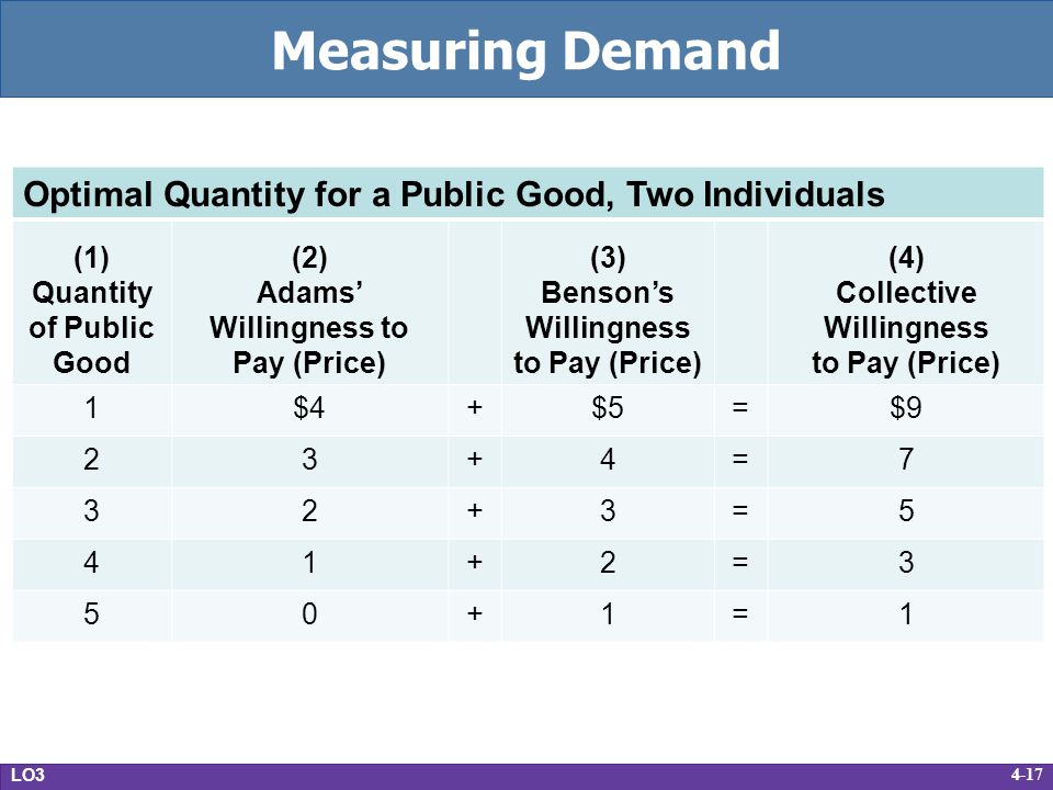 Measuring Demand Optimal Quantity for a Public Good, Two Individuals