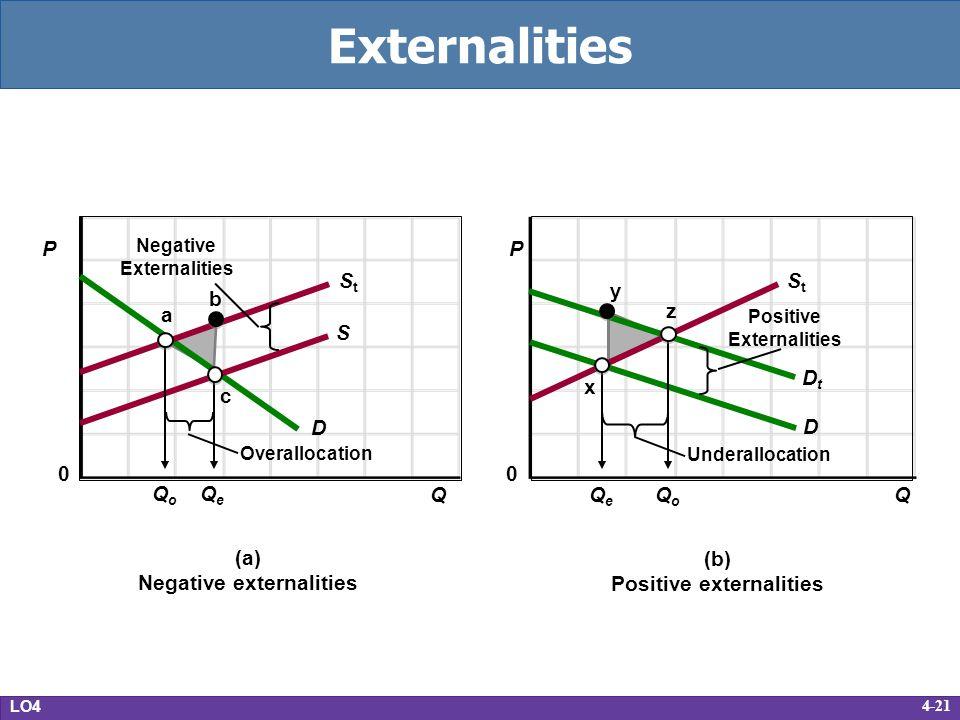 Negative externalities Positive externalities