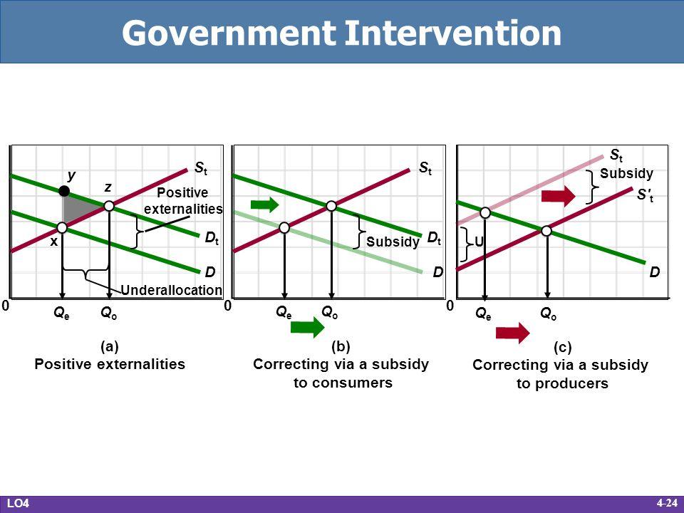 Government Intervention