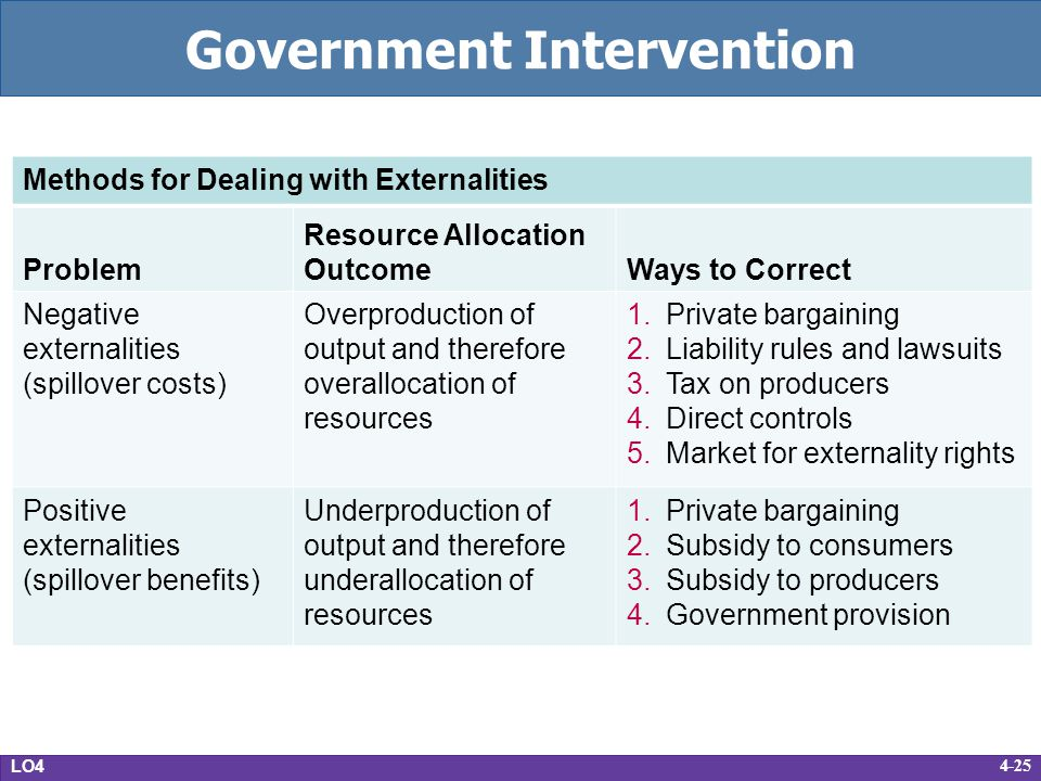 what extent should government intervene in The extent to which governments intervene in the national economy is with critics arguing strong government regulation should be in place to prevent further.