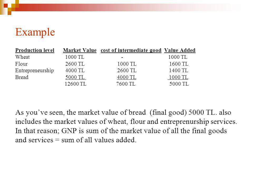 Example Production level Market Value cost of intermediate good Value Added.