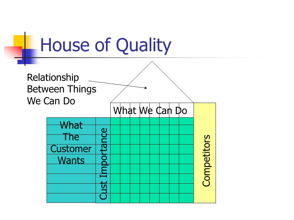 House of Quality Relationship Between Things We Can Do What We Can Do