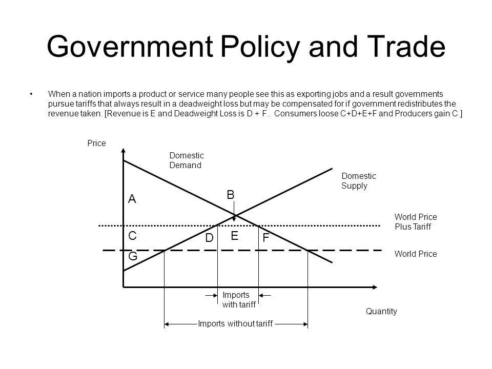 Government Policy and Trade