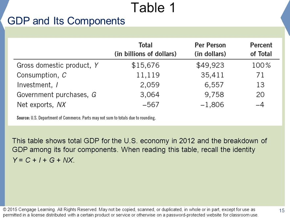 Table 1 GDP and Its Components