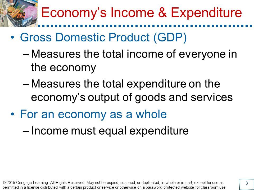 Economy's Income & Expenditure
