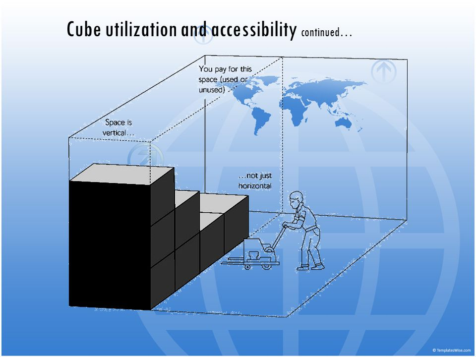 Cube utilization and accessibility continued…