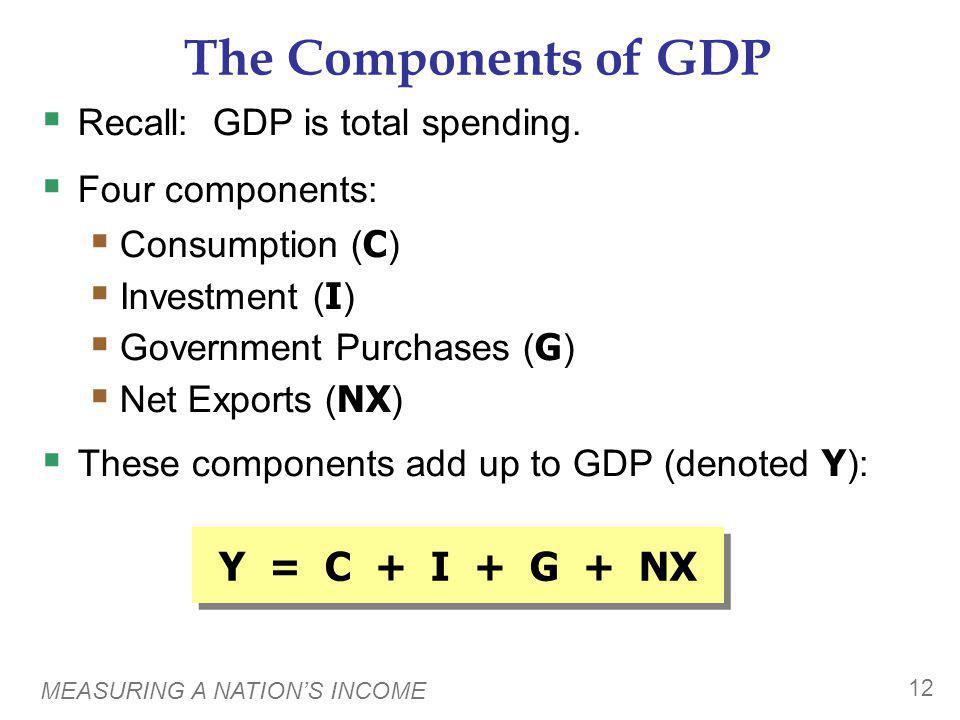 Consumption (C) is total spending by households on g&s.