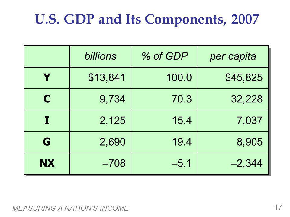 A C T I V E L E A R N I N G 1 GDP and its components