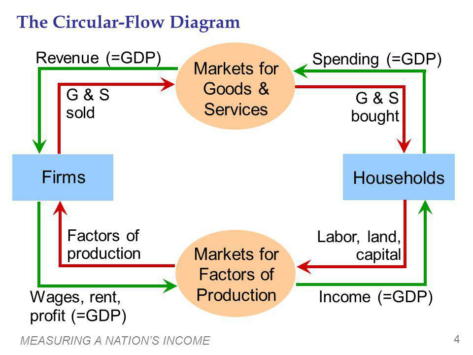 Income and Expenditure - ppt video online download Circular Flow Diagram With Government Sector