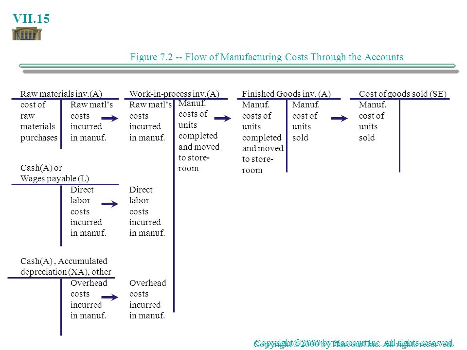 Figure 7.2 -- Flow of Manufacturing Costs Through the Accounts