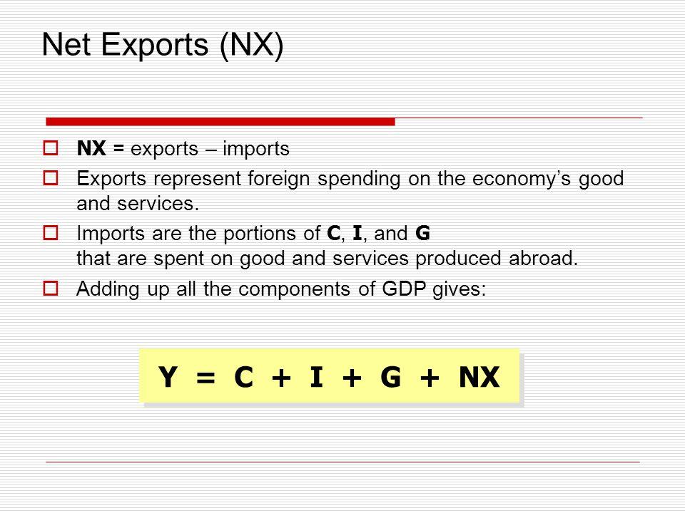 Net Exports (NX) Y = C + I + G + NX NX = exports – imports