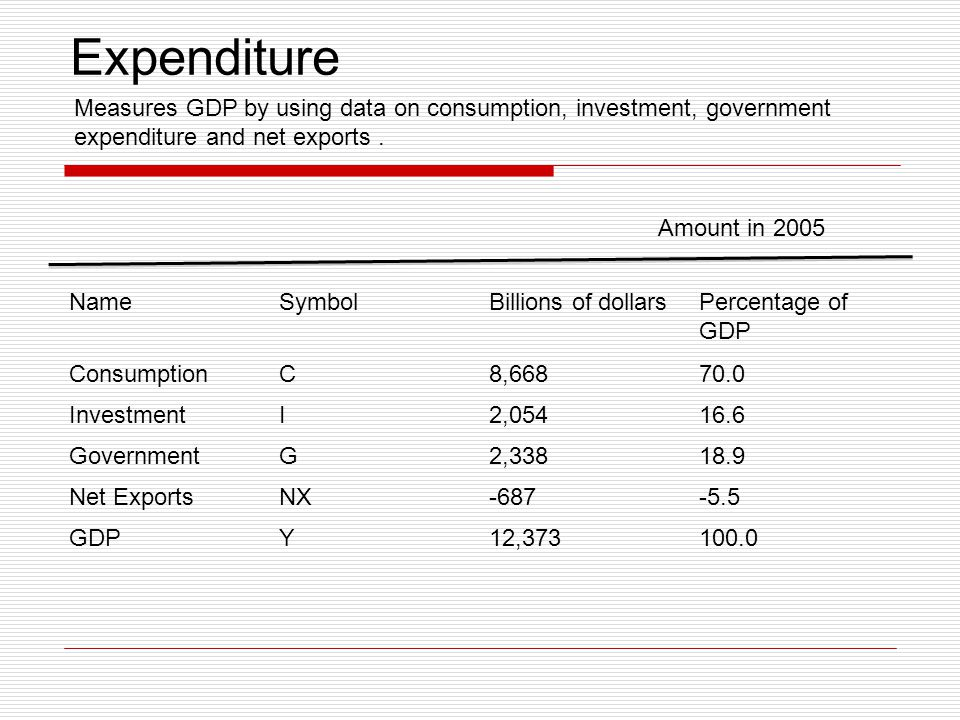 Expenditure Measures GDP by using data on consumption, investment, government expenditure and net exports .