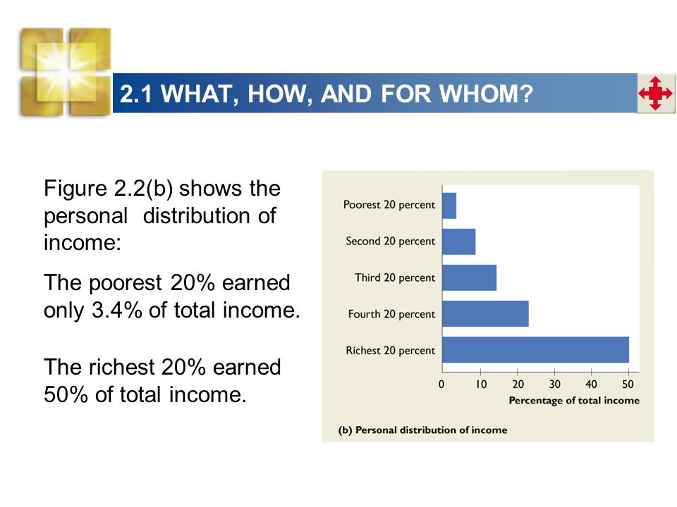 2.1 WHAT, HOW, AND FOR WHOM Figure 2.2(b) shows the personal distribution of income: The poorest 20% earned only 3.4% of total income.