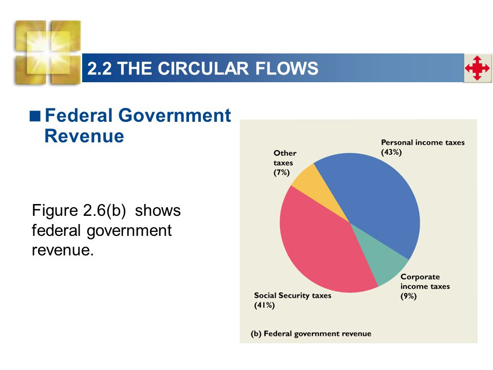 Federal Government Revenue