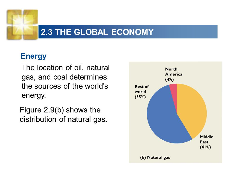 2.3 THE GLOBAL ECONOMY Energy