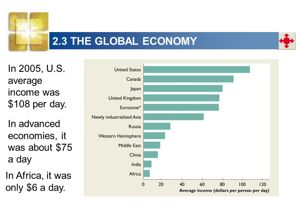 2.3 THE GLOBAL ECONOMY In 2005, U.S. average income was $108 per day.