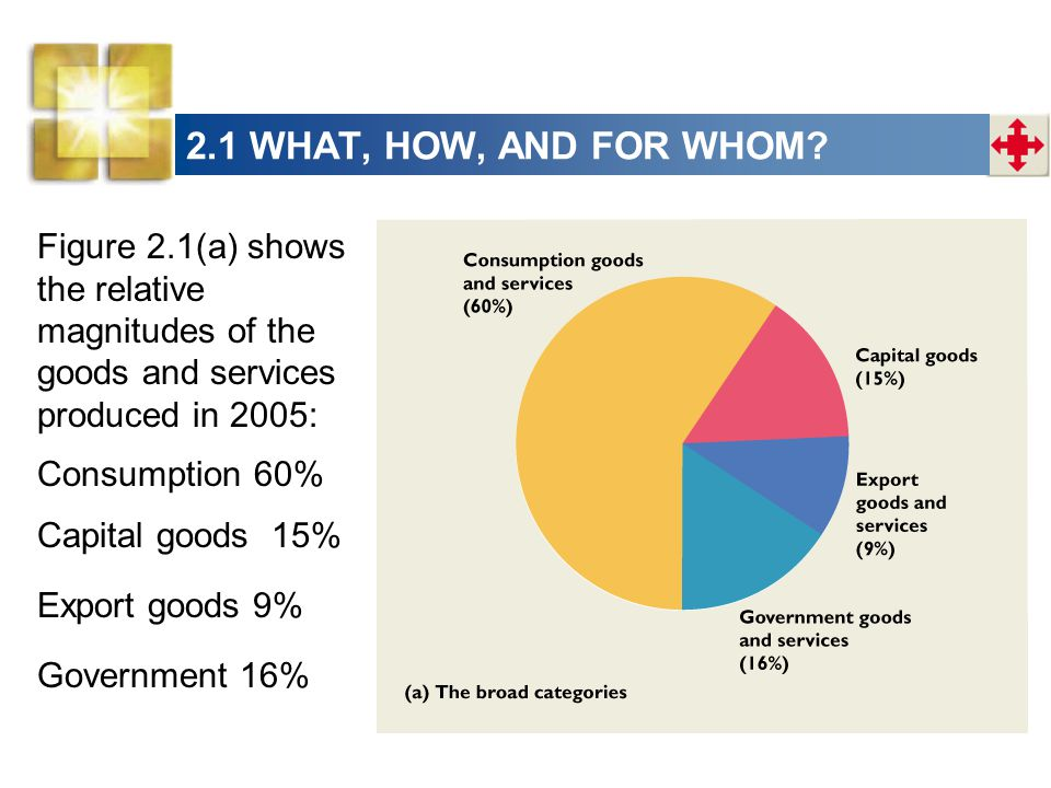 2.1 WHAT, HOW, AND FOR WHOM Figure 2.1(a) shows the relative magnitudes of the goods and services produced in 2005: