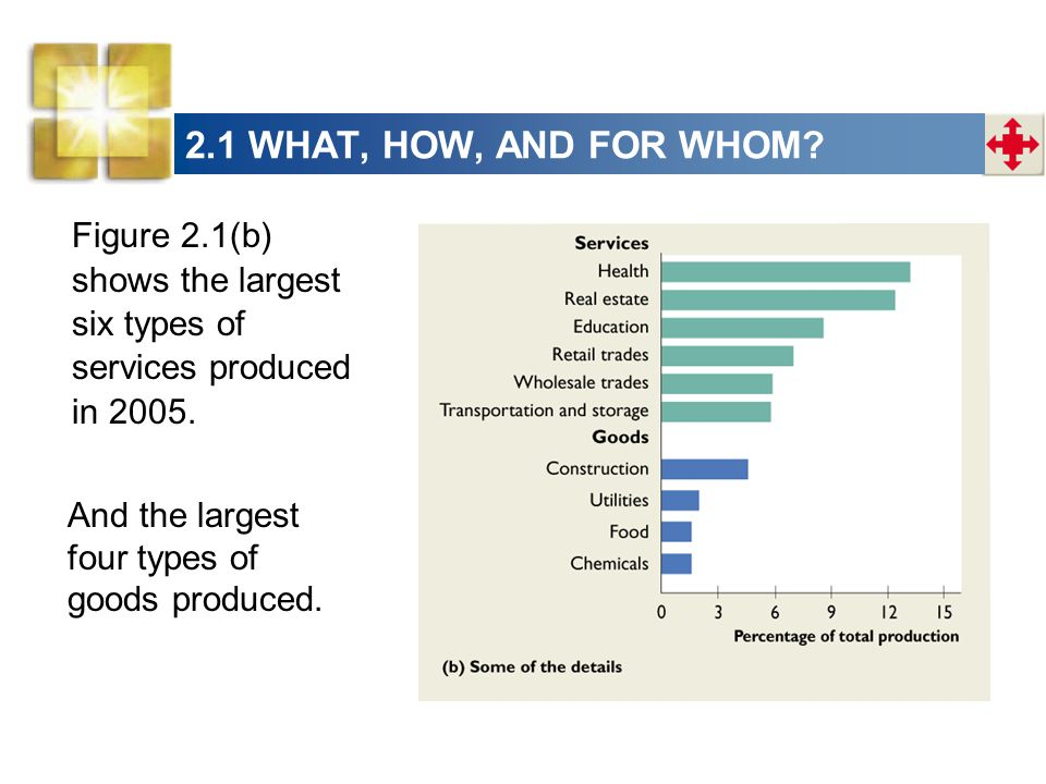 2.1 WHAT, HOW, AND FOR WHOM Figure 2.1(b) shows the largest six types of services produced in 2005.