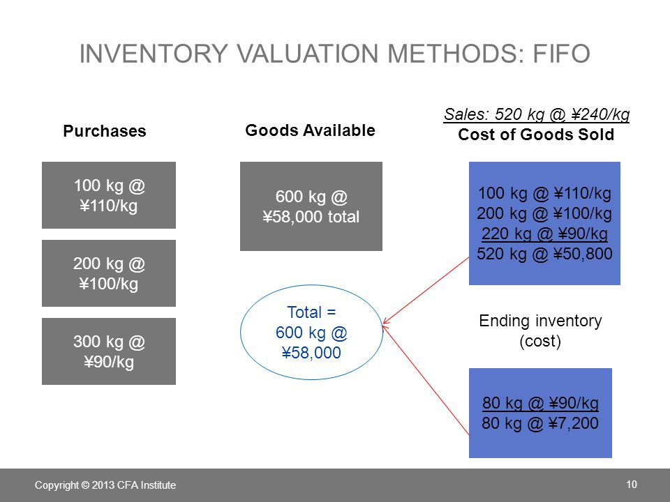 Inventory valuation Methods: fifo