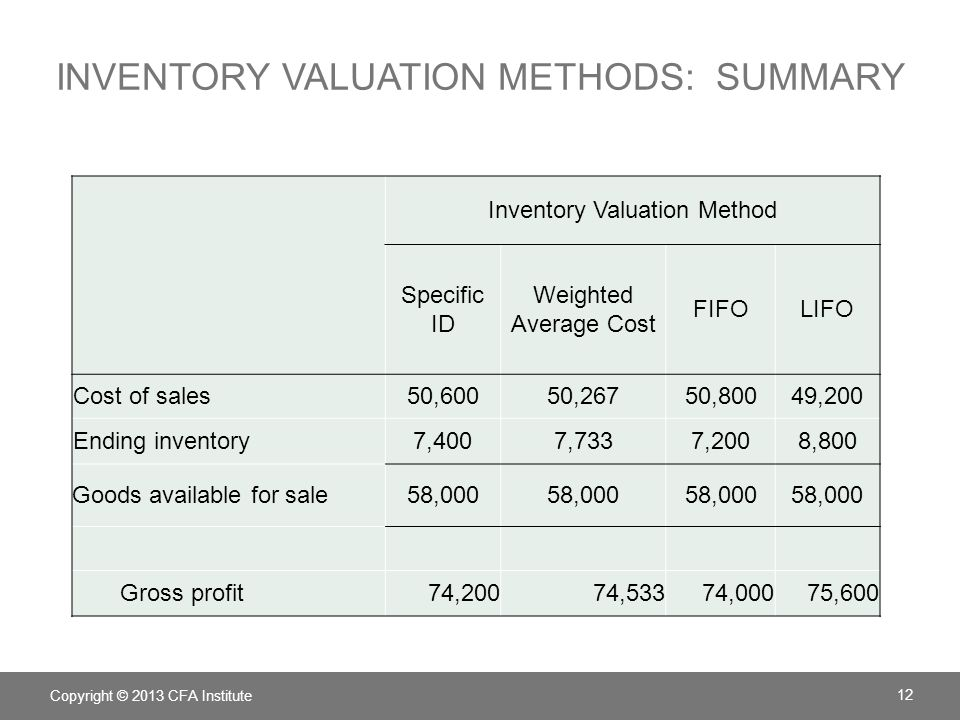 Inventory valuation Methods: summary