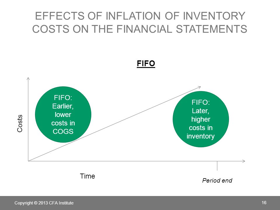effects of inflation of inventory costs on the financial statements