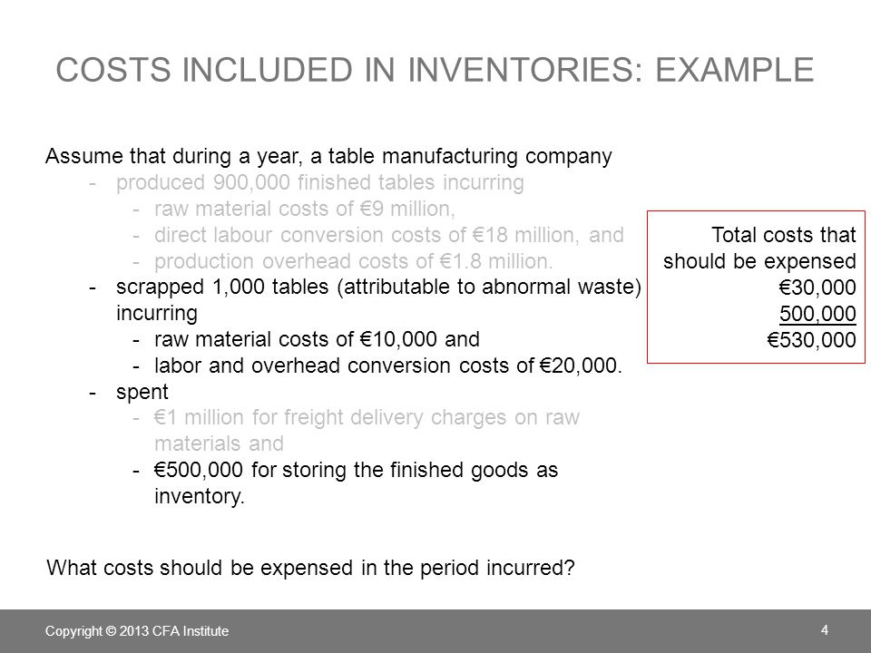 costs included in inventories: example