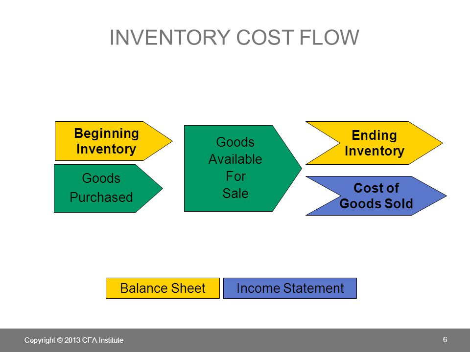 Inventory cost flow Beginning Inventory Ending Inventory Goods