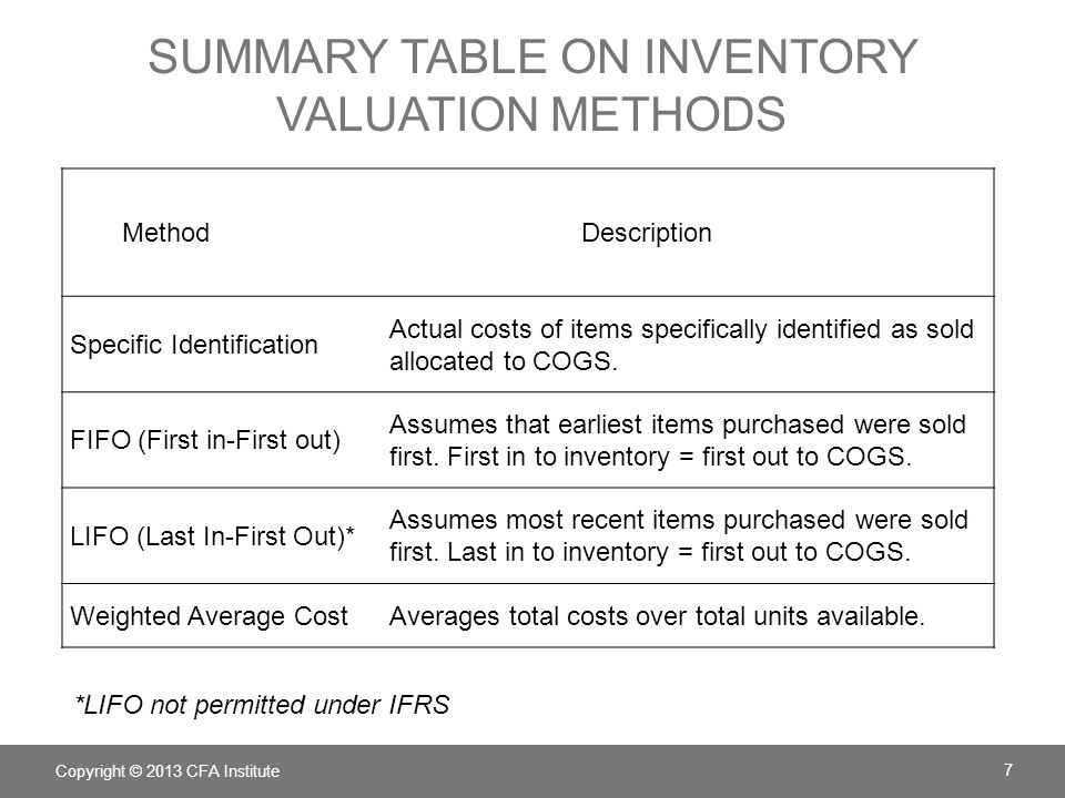 Summary Table on Inventory valuation Methods