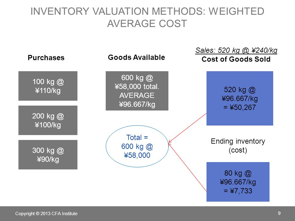 Inventory valuation Methods: weighted average cost