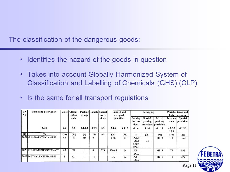 The classification of the dangerous goods: