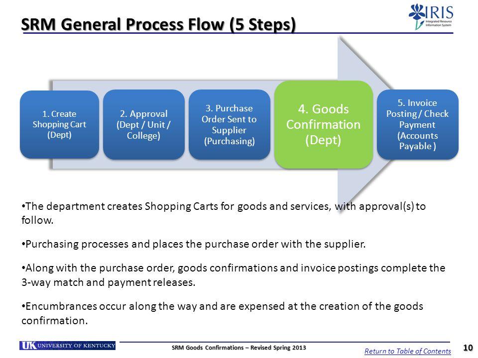 SRM General Process Flow (5 Steps)