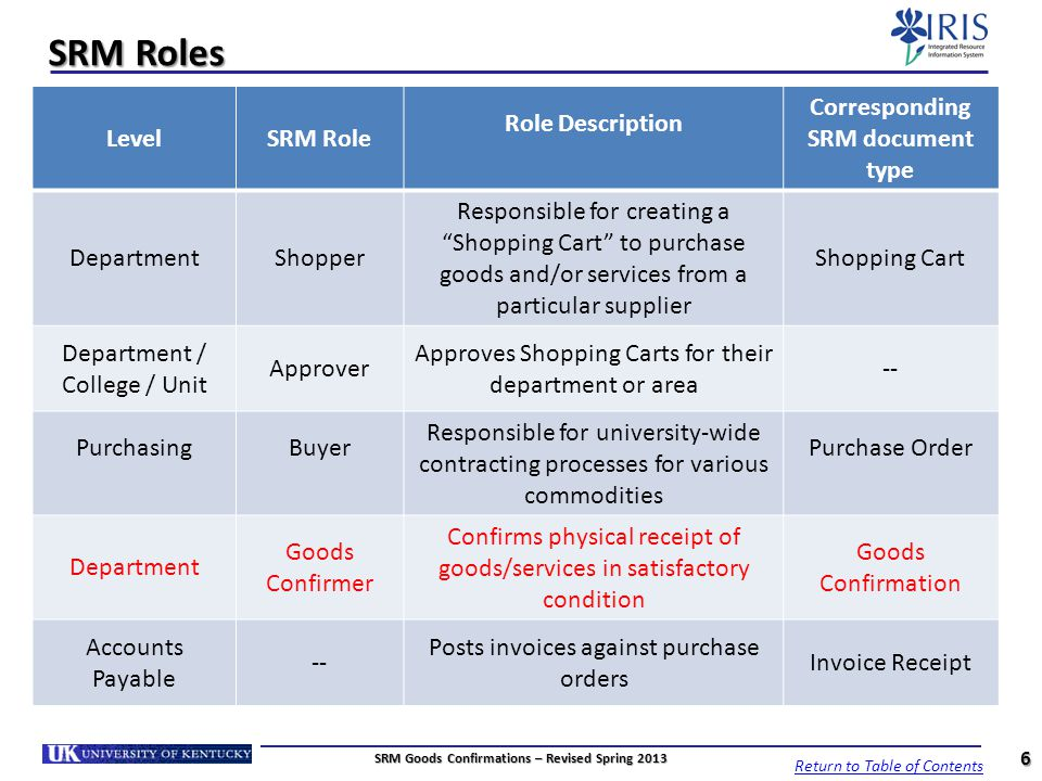 SRM Roles Level SRM Role Role Description