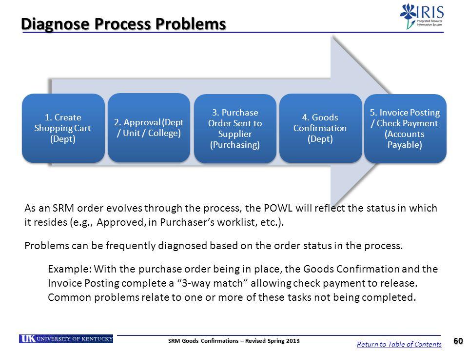 Diagnose Process Problems