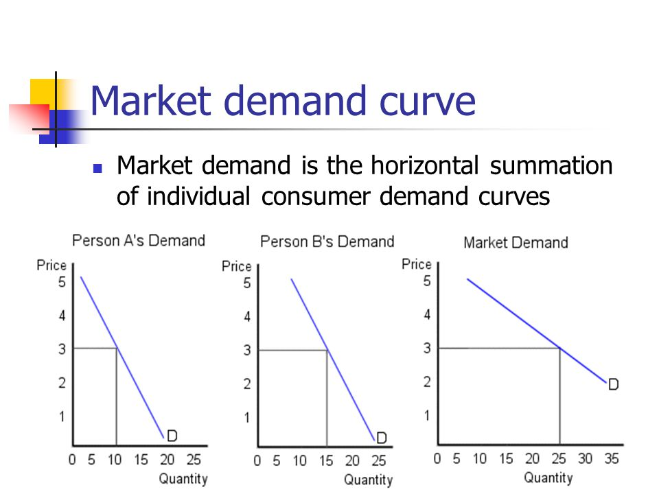 Market demand curve Market demand is the horizontal summation of individual consumer demand curves