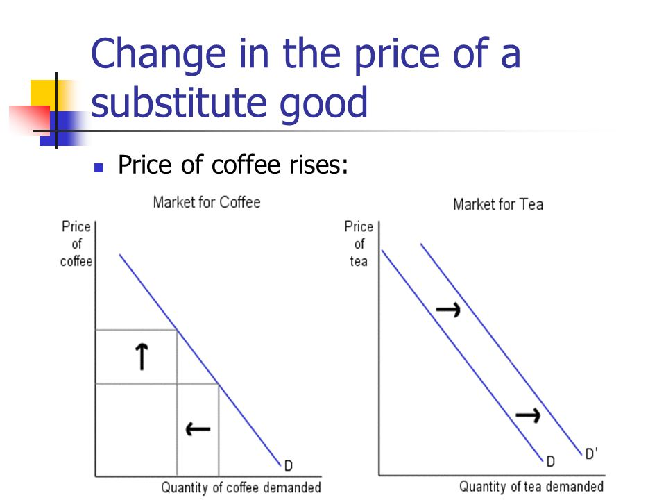Change in the price of a substitute good