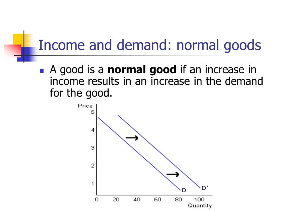 Income and demand: normal goods