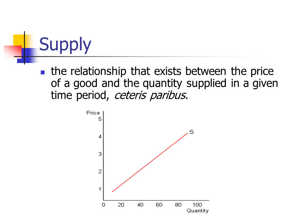 Supply the relationship that exists between the price of a good and the quantity supplied in a given time period, ceteris paribus.