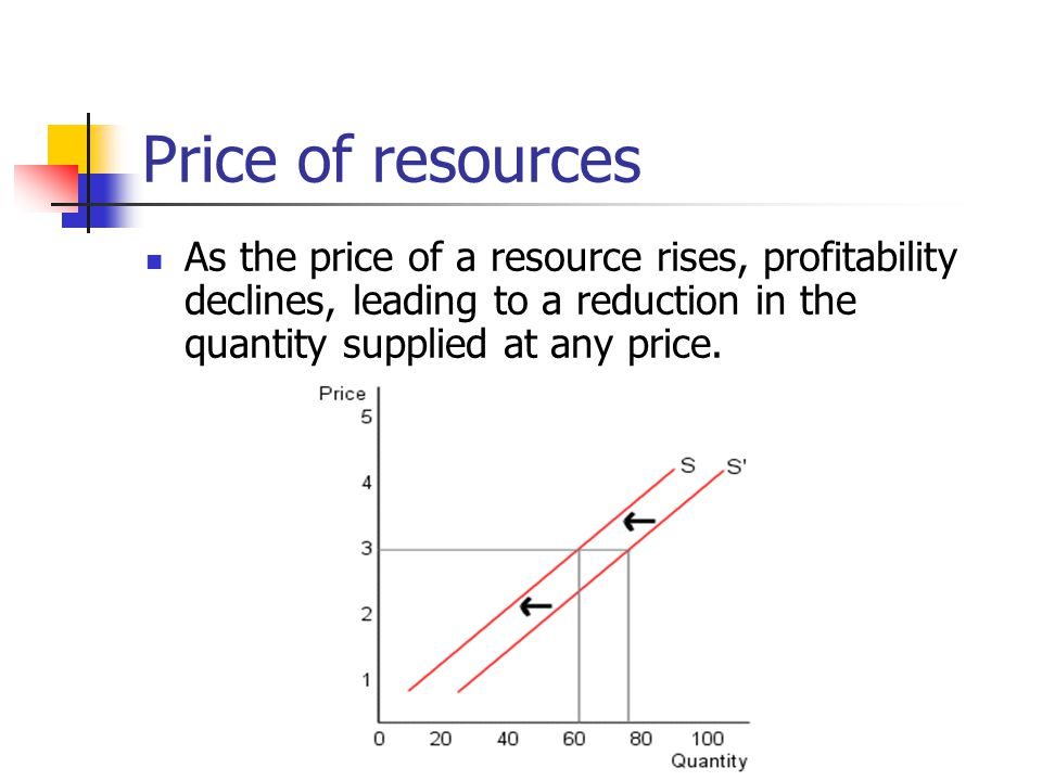 Price of resources As the price of a resource rises, profitability declines, leading to a reduction in the quantity supplied at any price.