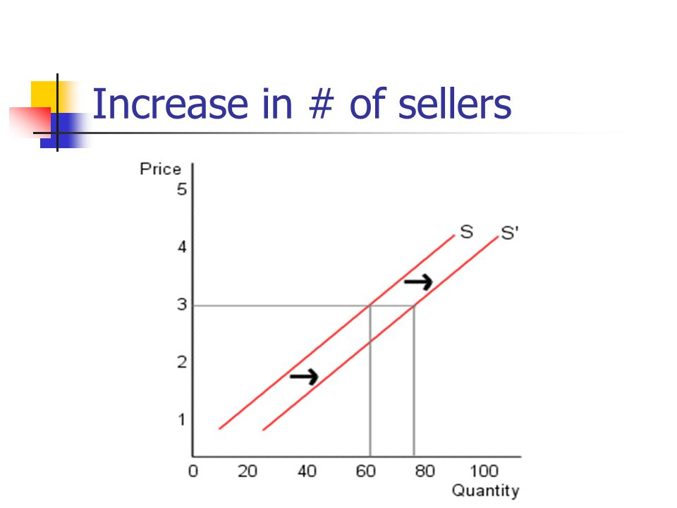 Increase in # of sellers