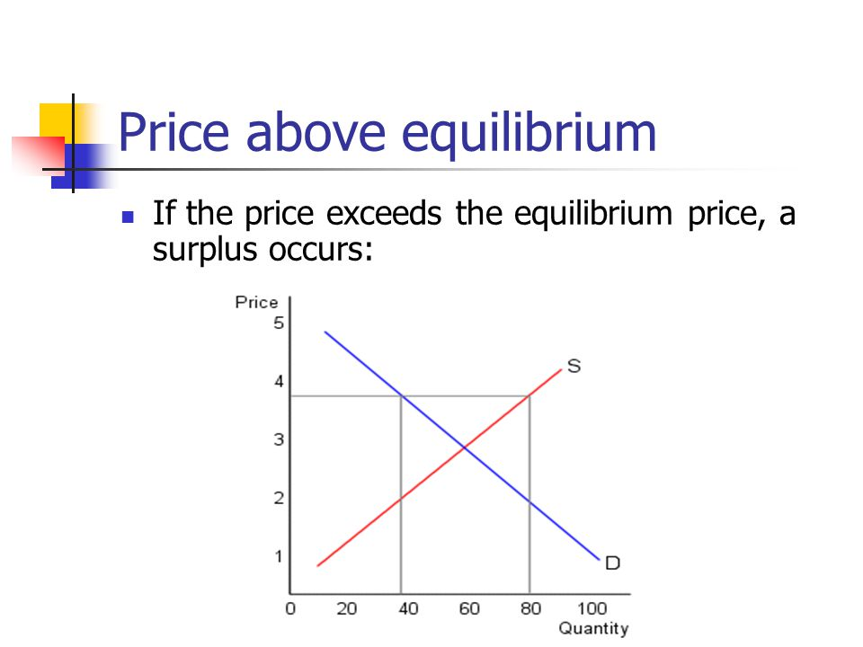 Price above equilibrium
