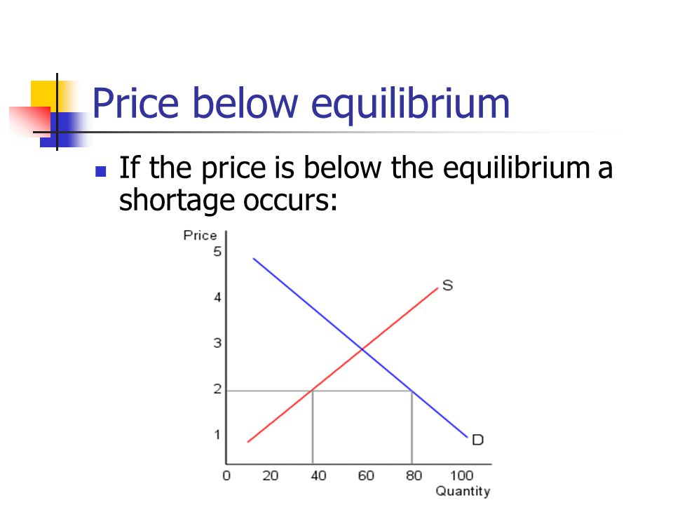 Price below equilibrium