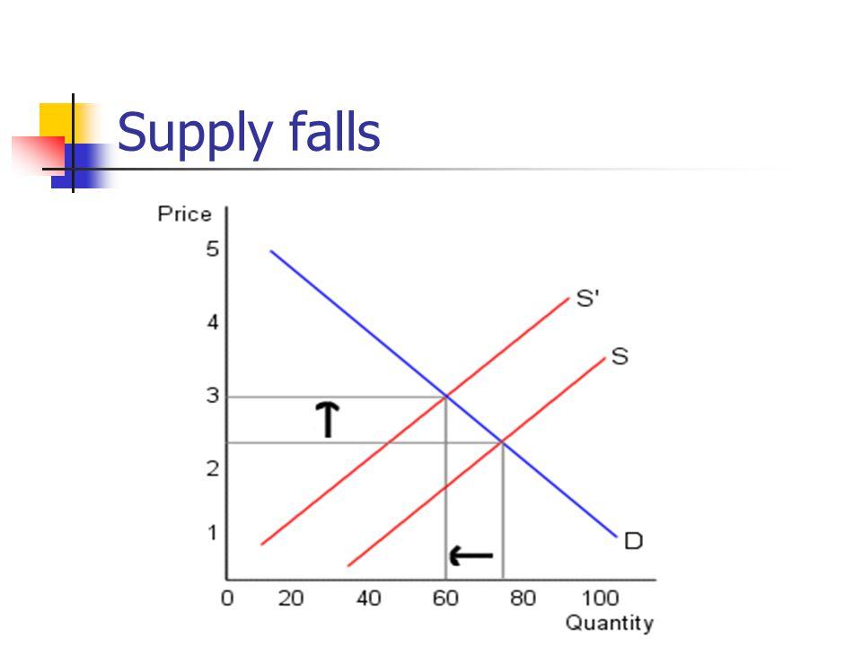 Supply falls